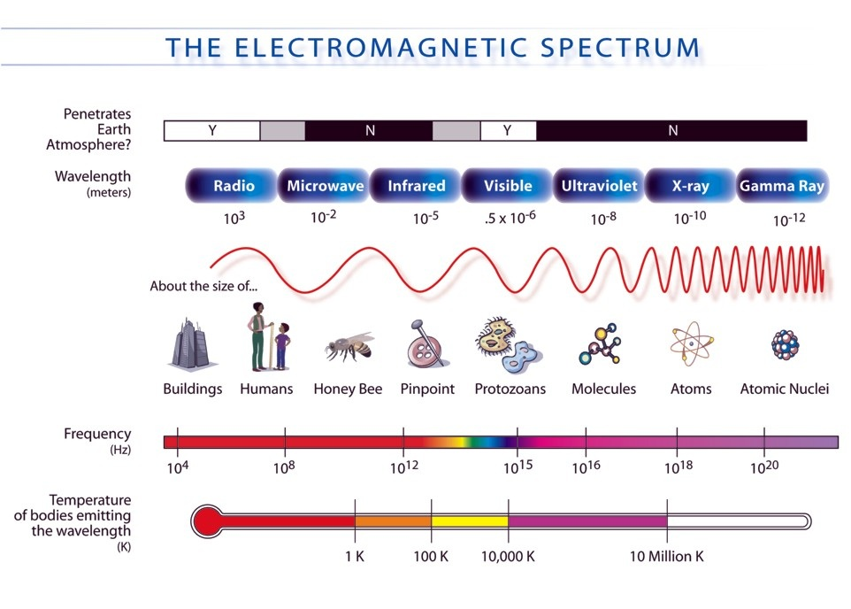Electromagnetic Waves Lesson Ms Wrights Sixth Grade Math – Waves and Electromagnetic Spectrum Worksheet